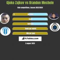 Gjoko Zajkov vs Brandon Mechele h2h player stats
