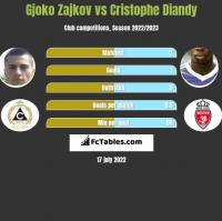 Gjoko Zajkov vs Cristophe Diandy h2h player stats