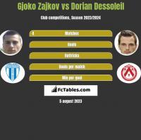 Gjoko Zajkov vs Dorian Dessoleil h2h player stats