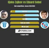 Gjoko Zajkov vs Eduard Sobol h2h player stats