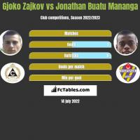 Gjoko Zajkov vs Jonathan Buatu Mananga h2h player stats