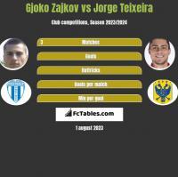 Gjoko Zajkov vs Jorge Teixeira h2h player stats