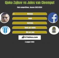 Gjoko Zajkov vs Jules van Cleemput h2h player stats