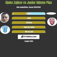 Gjoko Zajkov vs Junior Udeme Pius h2h player stats