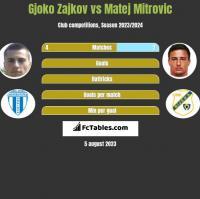 Gjoko Zajkov vs Matej Mitrovic h2h player stats