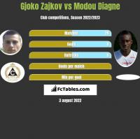 Gjoko Zajkov vs Modou Diagne h2h player stats