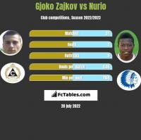 Gjoko Zajkov vs Nurio h2h player stats