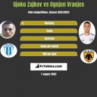 Gjoko Zajkov vs Ognjen Vranjes h2h player stats