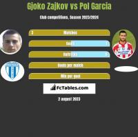 Gjoko Zajkov vs Pol Garcia h2h player stats