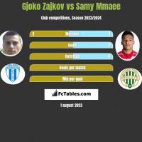 Gjoko Zajkov vs Samy Mmaee h2h player stats