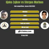Gjoko Zajkov vs Stergos Marinos h2h player stats