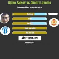 Gjoko Zajkov vs Dimitri Lavelee h2h player stats