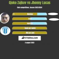Gjoko Zajkov vs Jhonny Lucas h2h player stats