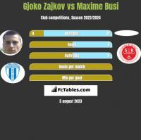 Gjoko Zajkov vs Maxime Busi h2h player stats