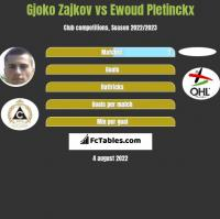Gjoko Zajkov vs Ewoud Pletinckx h2h player stats