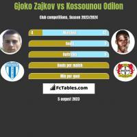 Gjoko Zajkov vs Kossounou Odilon h2h player stats