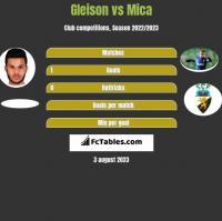 Gleison vs Mica h2h player stats