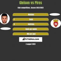 Gleison vs Pires h2h player stats