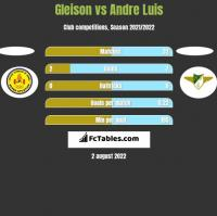 Gleison vs Andre Luis h2h player stats