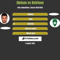 Gleison vs Deivison h2h player stats