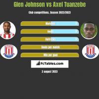 Glen Johnson vs Axel Tuanzebe h2h player stats
