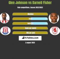 Glen Johnson vs Darnell Fisher h2h player stats