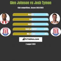 Glen Johnson vs Josh Tymon h2h player stats