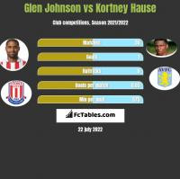 Glen Johnson vs Kortney Hause h2h player stats