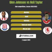 Glen Johnson vs Neil Taylor h2h player stats
