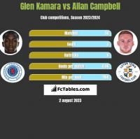 Glen Kamara vs Allan Campbell h2h player stats