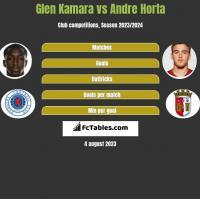 Glen Kamara vs Andre Horta h2h player stats