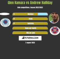 Glen Kamara vs Andrew Halliday h2h player stats