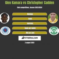 Glen Kamara vs Christopher Cadden h2h player stats