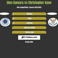 Glen Kamara vs Christopher Kane h2h player stats