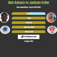 Glen Kamara vs Jackson Irvine h2h player stats