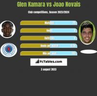Glen Kamara vs Joao Novais h2h player stats