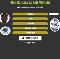 Glen Kamara vs Koji Miyoshi h2h player stats