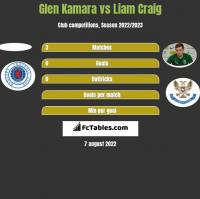 Glen Kamara vs Liam Craig h2h player stats