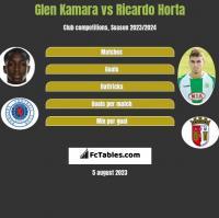 Glen Kamara vs Ricardo Horta h2h player stats