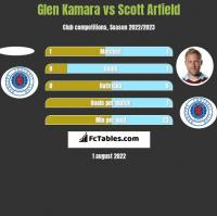 Glen Kamara vs Scott Arfield h2h player stats