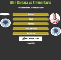 Glen Kamara vs Steven Davis h2h player stats
