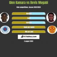 Glen Kamara vs Bevis Mugabi h2h player stats