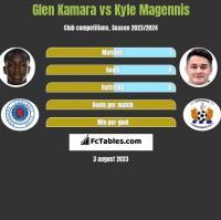 Glen Kamara vs Kyle Magennis h2h player stats