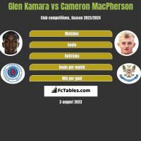 Glen Kamara vs Cameron MacPherson h2h player stats