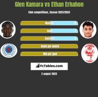Glen Kamara vs Ethan Erhahon h2h player stats