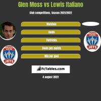 Glen Moss vs Lewis Italiano h2h player stats