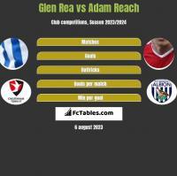 Glen Rea vs Adam Reach h2h player stats