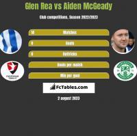 Glen Rea vs Aiden McGeady h2h player stats
