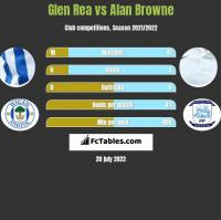 Glen Rea vs Alan Browne h2h player stats