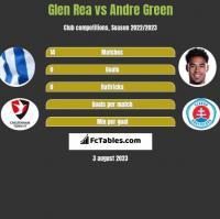 Glen Rea vs Andre Green h2h player stats